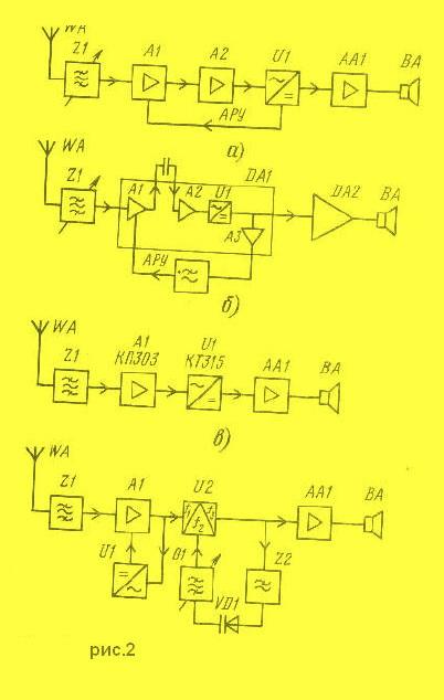 Особенностью этой схемы является применение синхронного фазового детектора U2 с синхронным гетеродином G1.