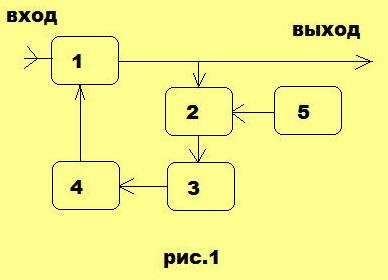 Ару структурная схема