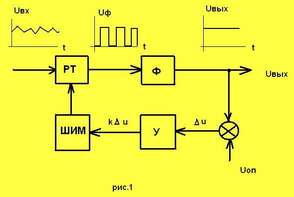 На рис. 1 приведена структурная схема...  Рассмотрим данную схему подробнее.  Входным каскадом для нее является...